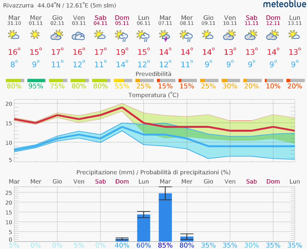 meteogram_14day_hd